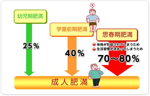 子どもの肥満は大人の肥満のもと