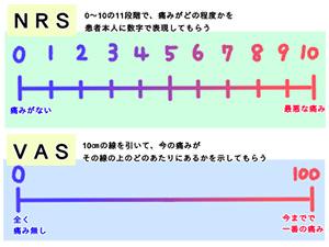 NRSとVASイメージ