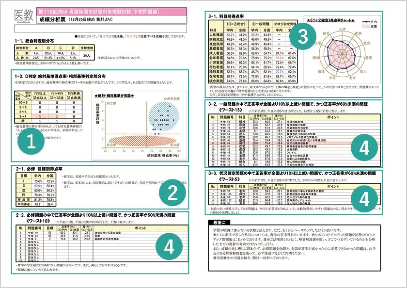 成績分析表